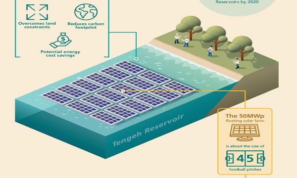pub_tengeh_reservoir_solar_pv_system